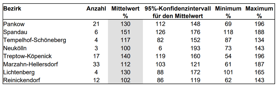 immobilienpreise berlin grafik tabelle