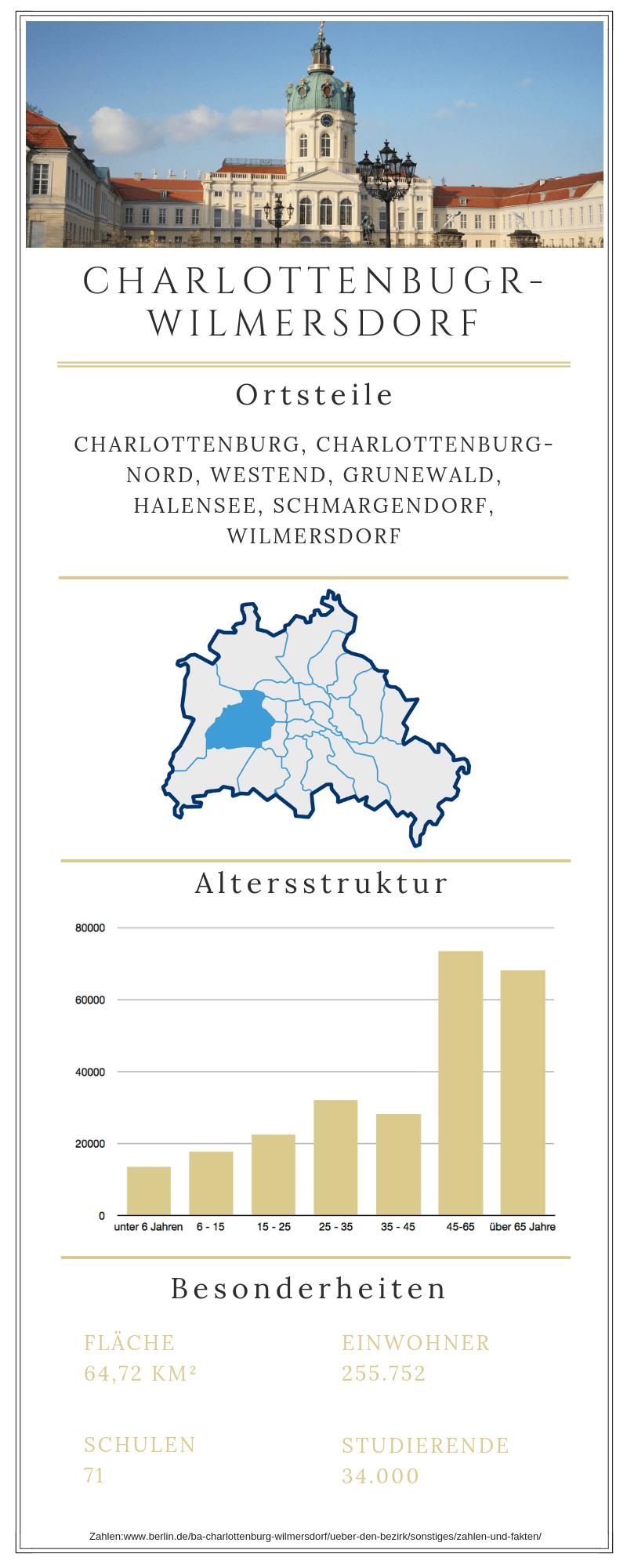 Grafische Darstellung des Berliner Bezirkes Charlottenburg-Wilmersdorf