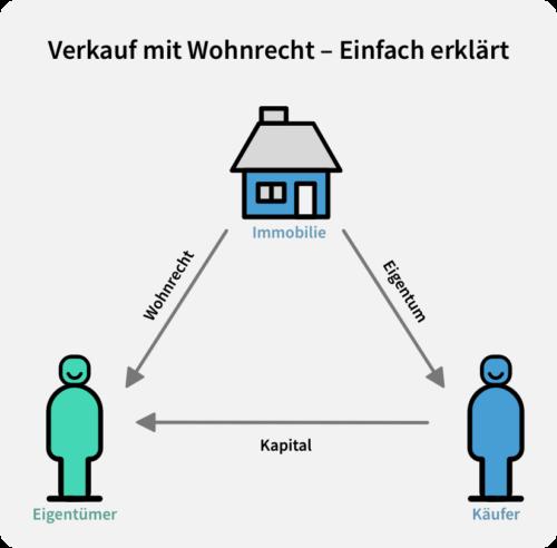 Haus verkaufen mit Wohnrecht Grafik Erklärung
