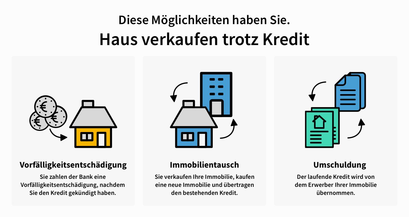 Haus trotz Kredit verkaufen Möglichkeiten Infografik