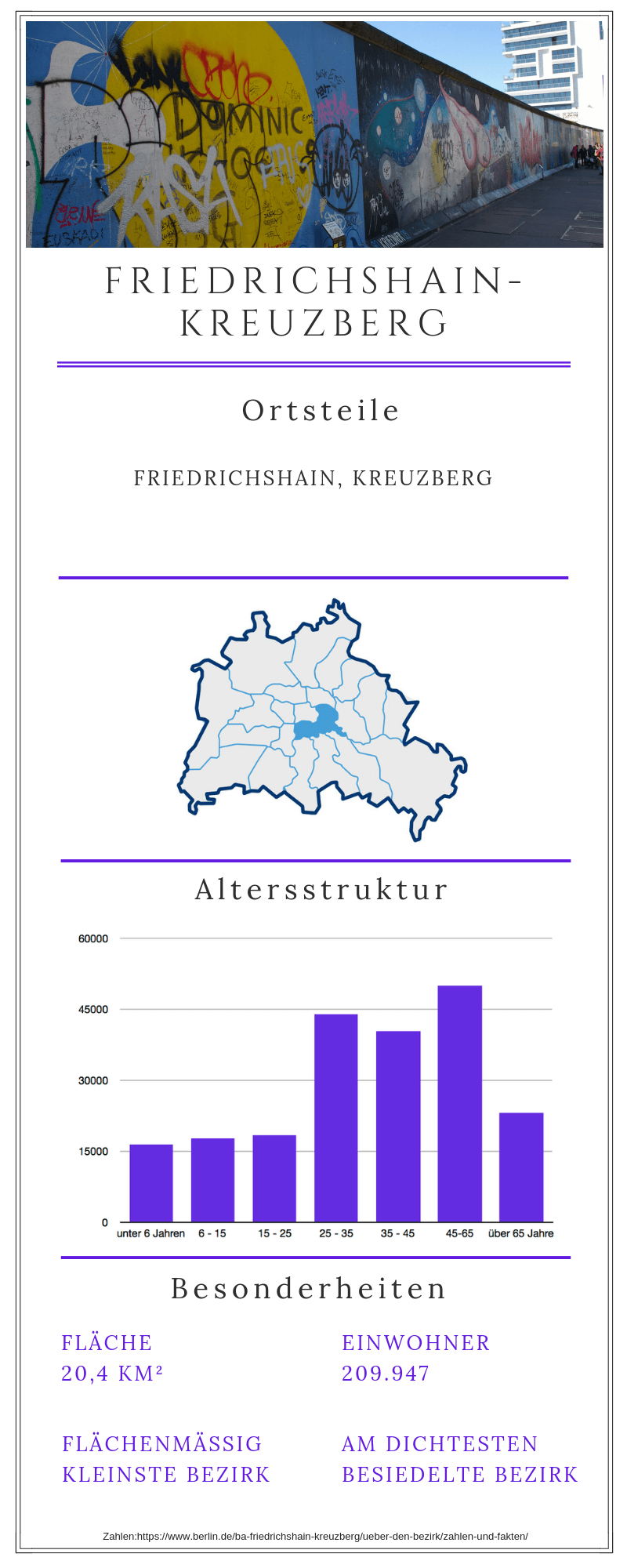 Grafische Darstellung zum Berliner Bezirk Friedrichshain-Kreuzberg