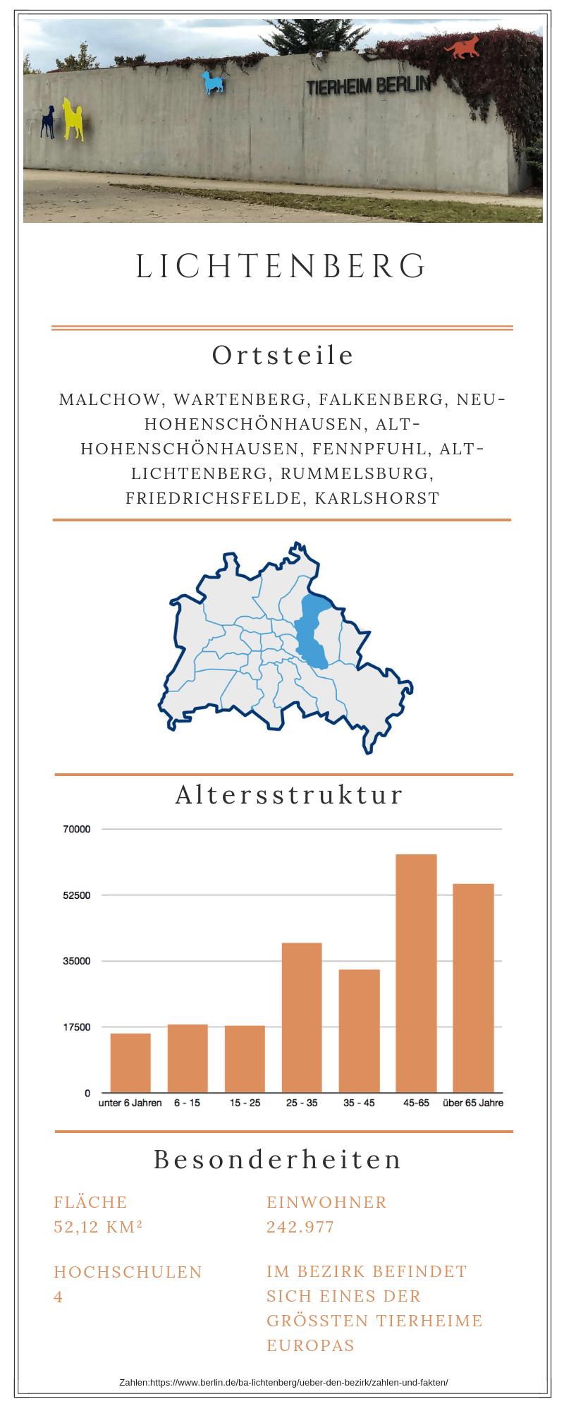 Grafische Darstellung zum Berliner Bezirk Lichtenberg