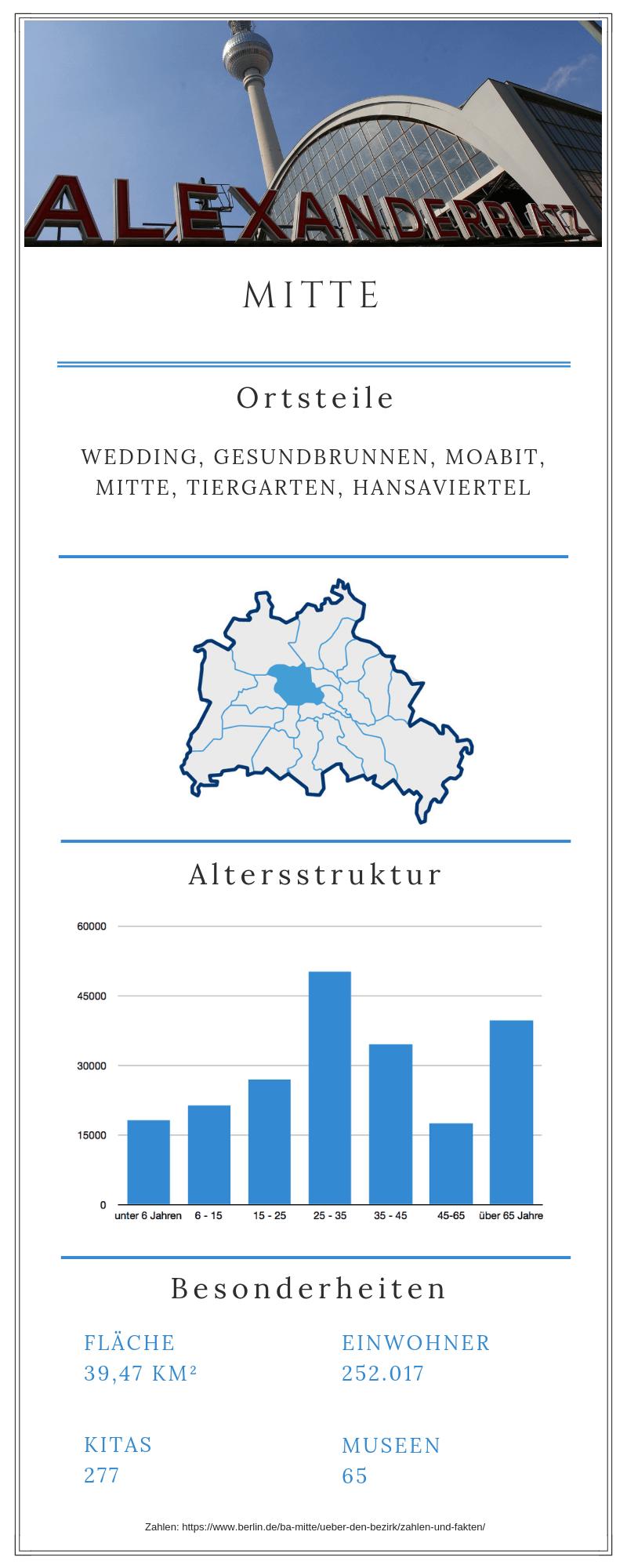 Grafische Darstellung zum Berliner Bezirk Mitte