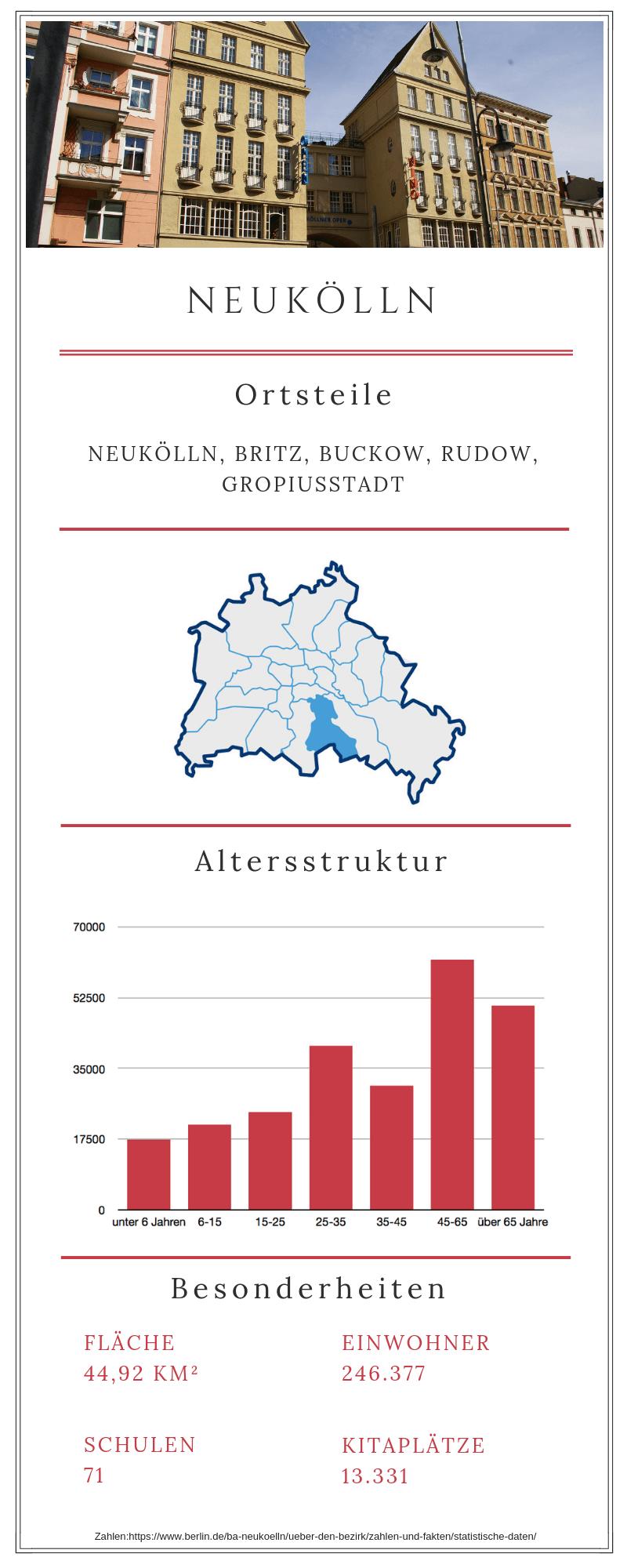 Grafische Darstellung des Berliner Bezirks Neukölln