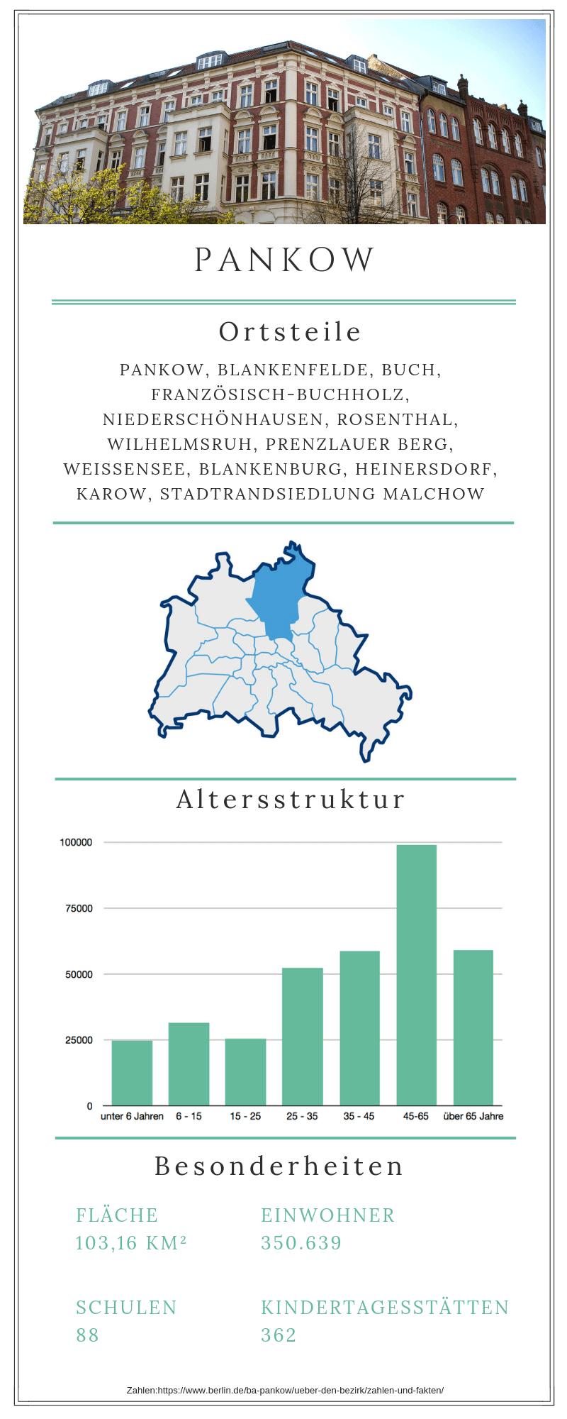 Grafische Darstellung des Berliner Bezirks Pankow