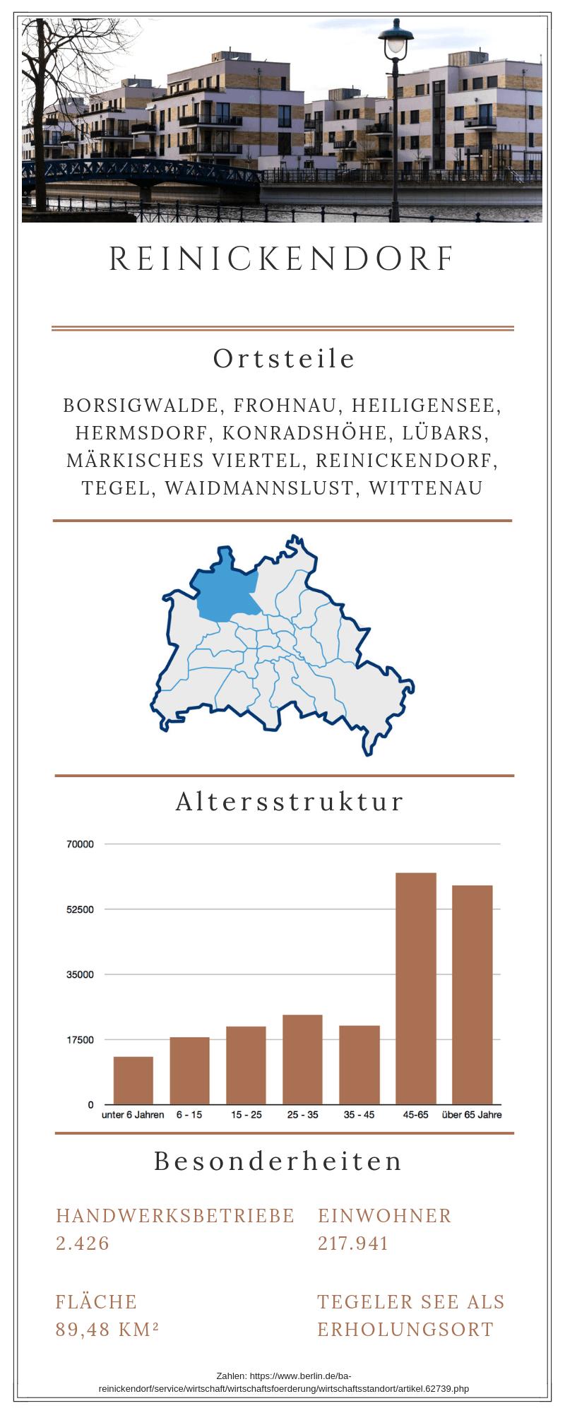 Grafische Darstellung des Berliner Bezirks Reinickendorf