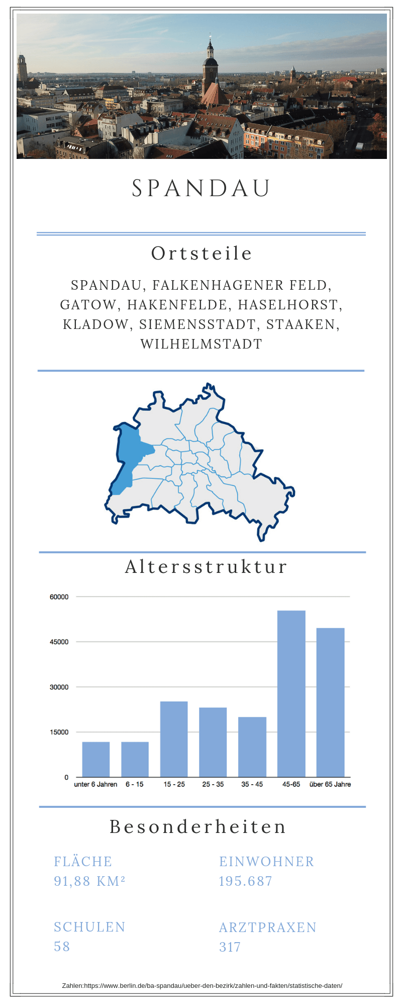Grafische Darstellung zum Berliner Bezirk Spandau