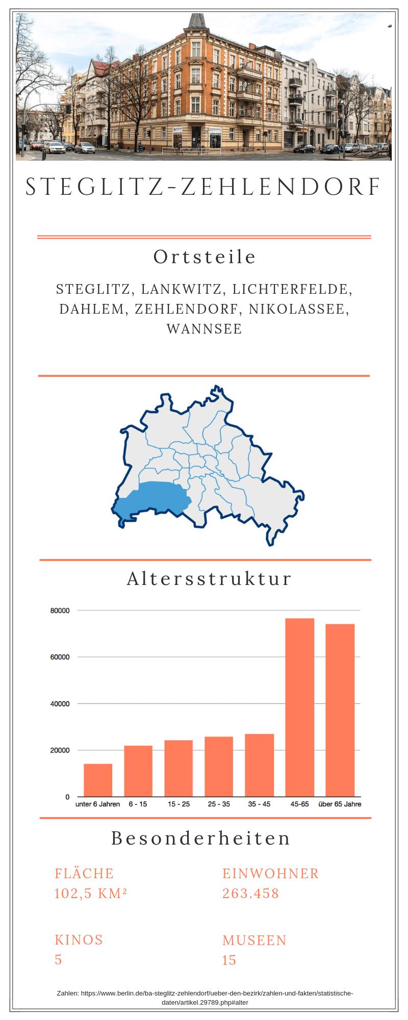 Grafische Darstellung des Bezirks Steglitz Zehlendorf