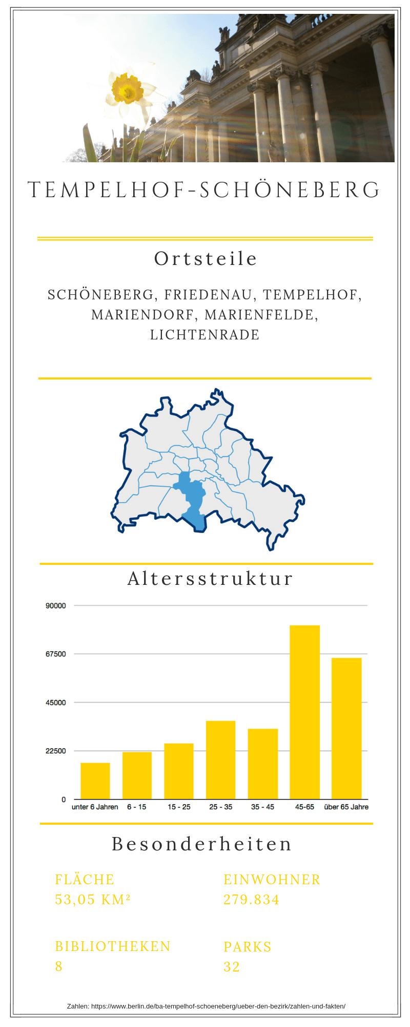 Grafische Darstellung des Bezirks Tempelhof-Schöneberg