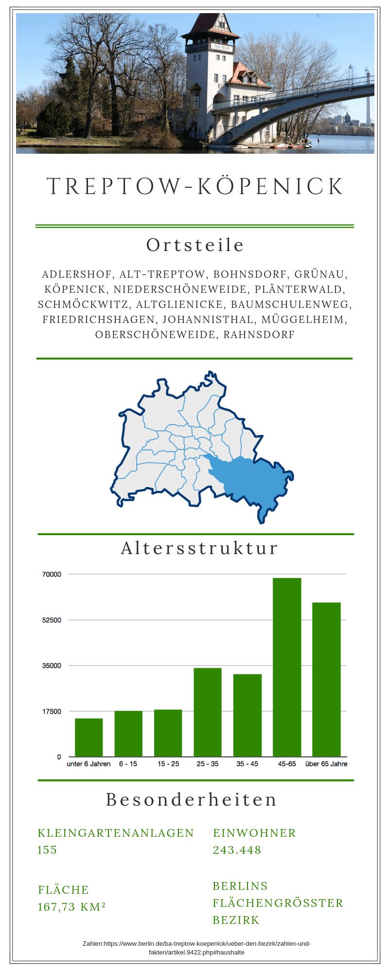 Grafische Darstellung zum Berliner Bezirk Treptow Köpenick