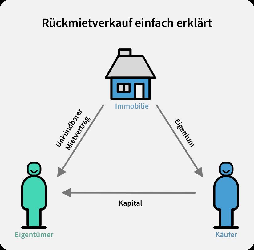 rueckmietverkauf bei immobilien