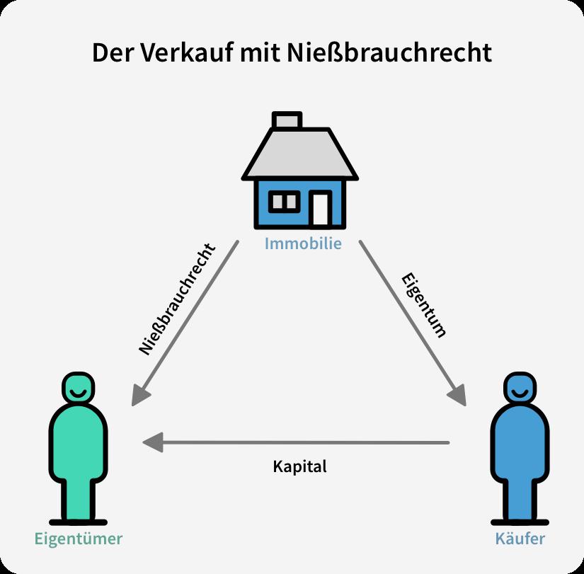 verkauf mit nießbrauchrecht immobilie verkaufen wohnen bleiben