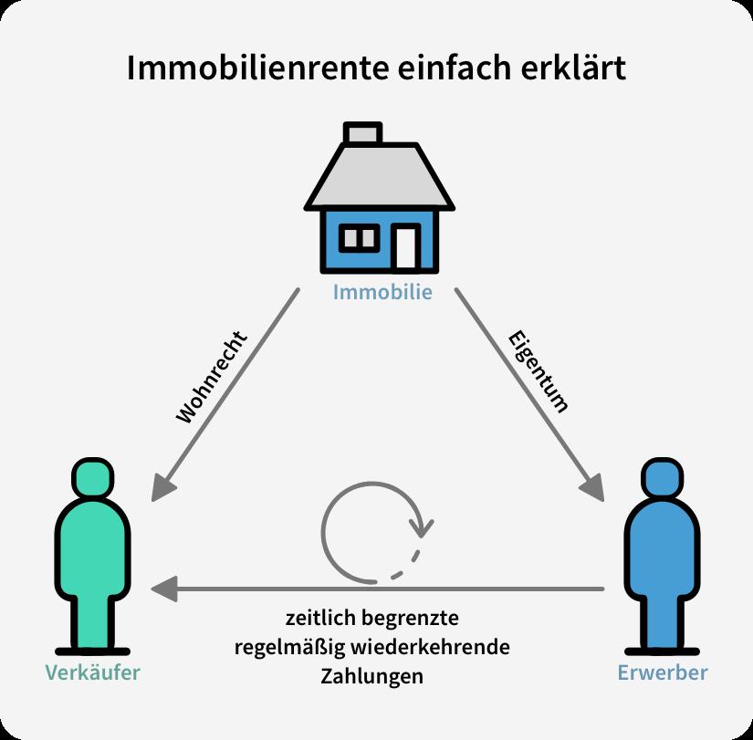 immobilienrente einfach erklaert wohnrecht eigentum